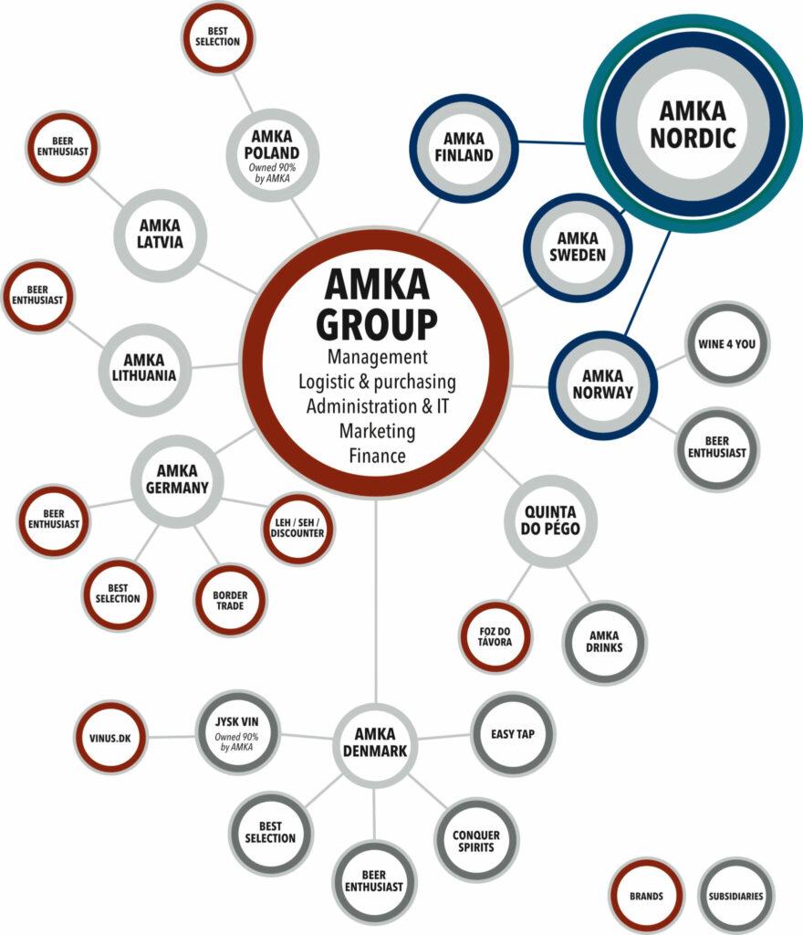 Organization AMKA Group
